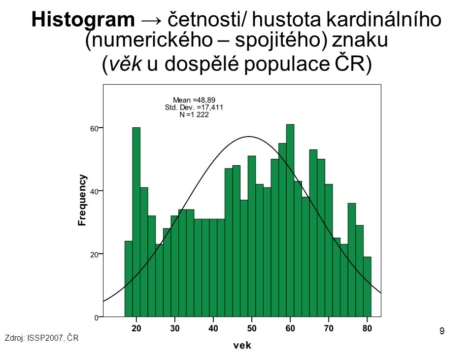 9 Histogram → četnosti/ hustota kardinálního (numerického – spojitého) znaku (věk u dospělé populace ČR) Zdroj: ISSP2007, ČR
