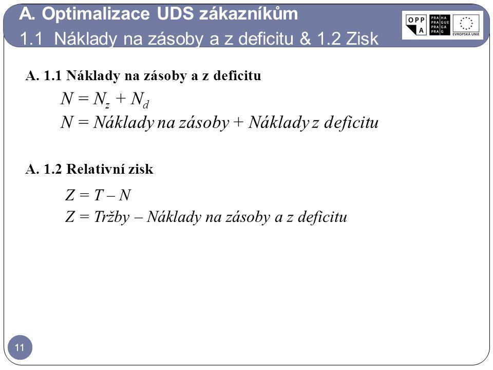 11 N = N z + N d N = Náklady na zásoby + Náklady z deficitu 11 A. 1.1 Náklady na zásoby a z deficitu A. 1.2 Relativní zisk Z = T – N Z = Tržby – Nákla