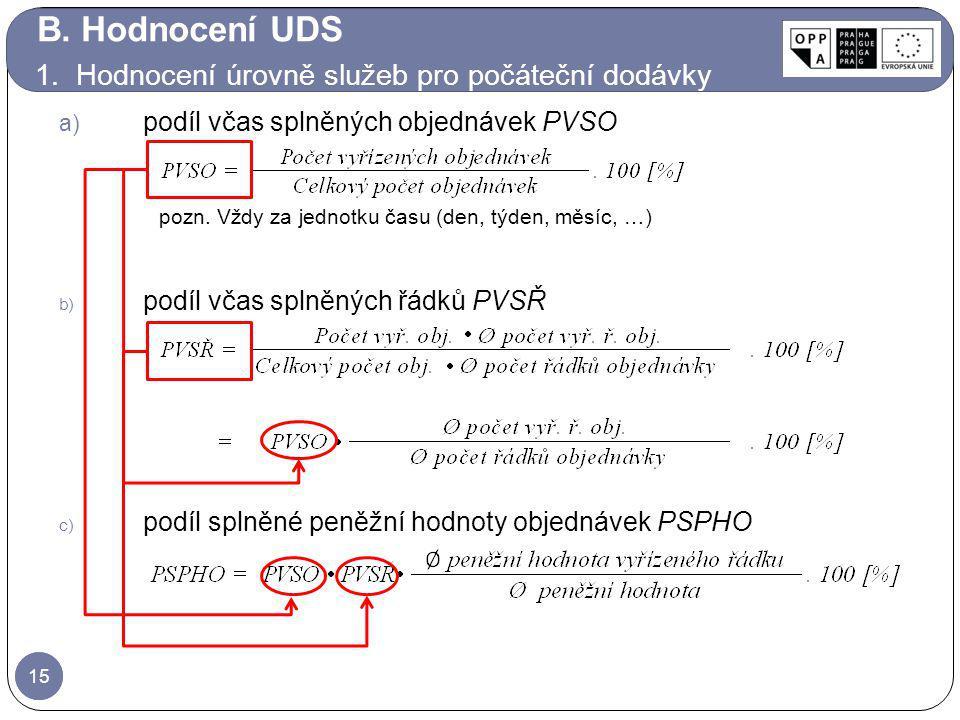 15 a) podíl včas splněných objednávek PVSO 15 pozn. Vždy za jednotku času (den, týden, měsíc, …) b) podíl včas splněných řádků PVSŘ c) podíl splněné p