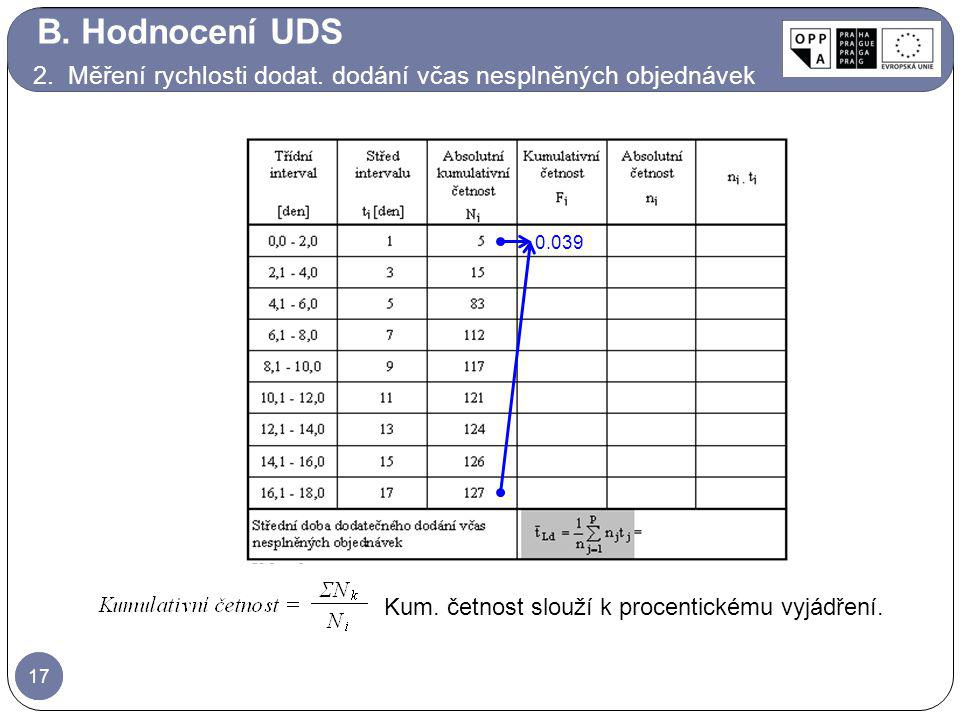 17 0.039 Kum. četnost slouží k procentickému vyjádření. B. Hodnocení UDS 2. Měření rychlosti dodat. dodání včas nesplněných objednávek