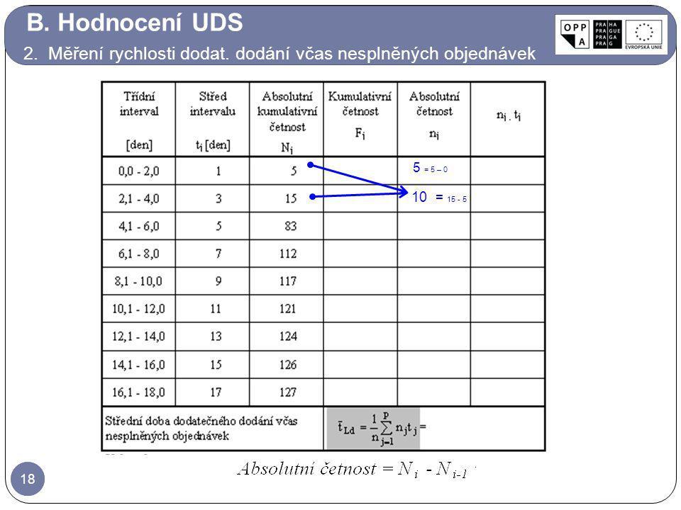 18 5 = 5 – 0 10 = 15 - 5 B. Hodnocení UDS 2. Měření rychlosti dodat. dodání včas nesplněných objednávek