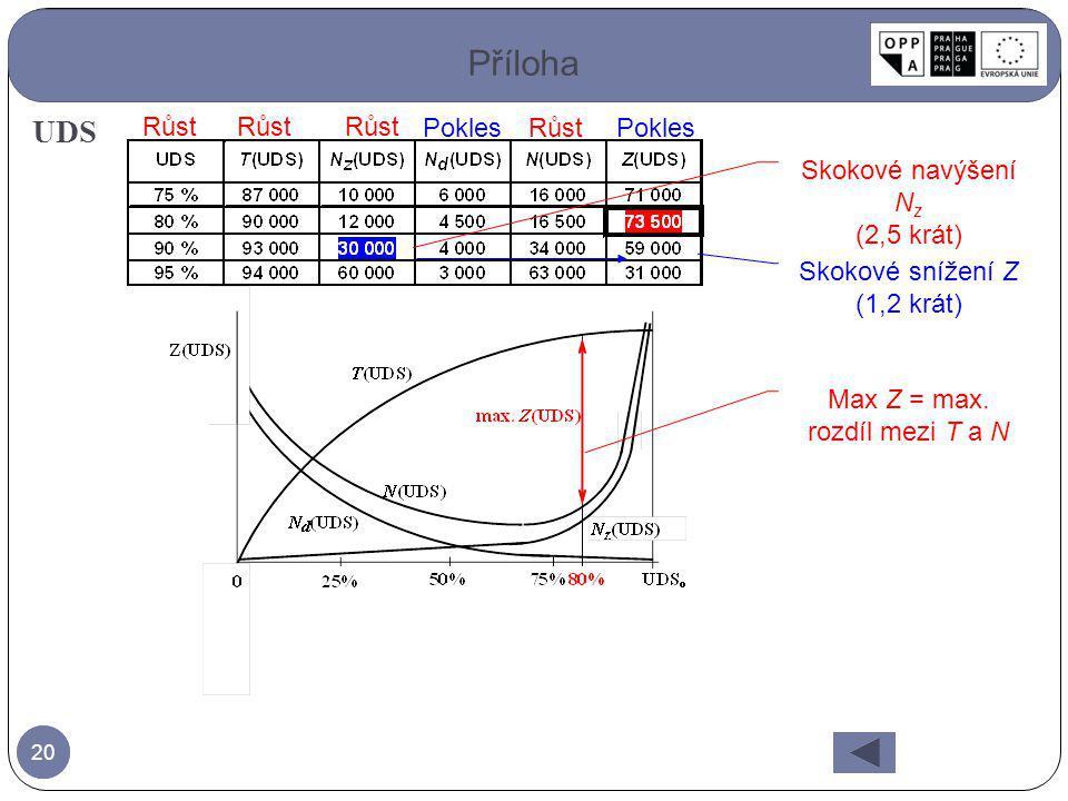 20 Příloha UDS Růst Pokles Max Z = max. rozdíl mezi T a N Růst Skokové navýšení N z (2,5 krát) Skokové snížení Z (1,2 krát) Pokles