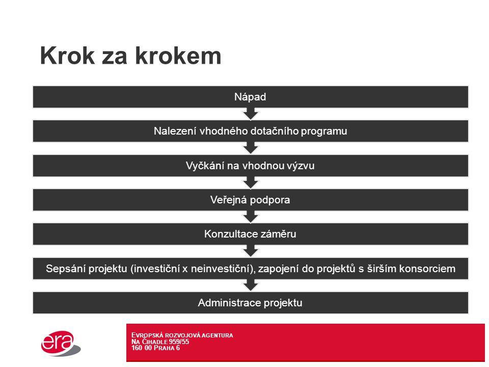 E VROPSKÁ ROZVOJOVÁ AGENTURA N A Č IHADLE 959/55 160 00 P RAHA 6 Krok za krokem Administrace projektu Sepsání projektu (investiční x neinvestiční), zapojení do projektů s širším konsorciem Konzultace záměru Veřejná podpora Vyčkání na vhodnou výzvu Nalezení vhodného dotačního programu Nápad