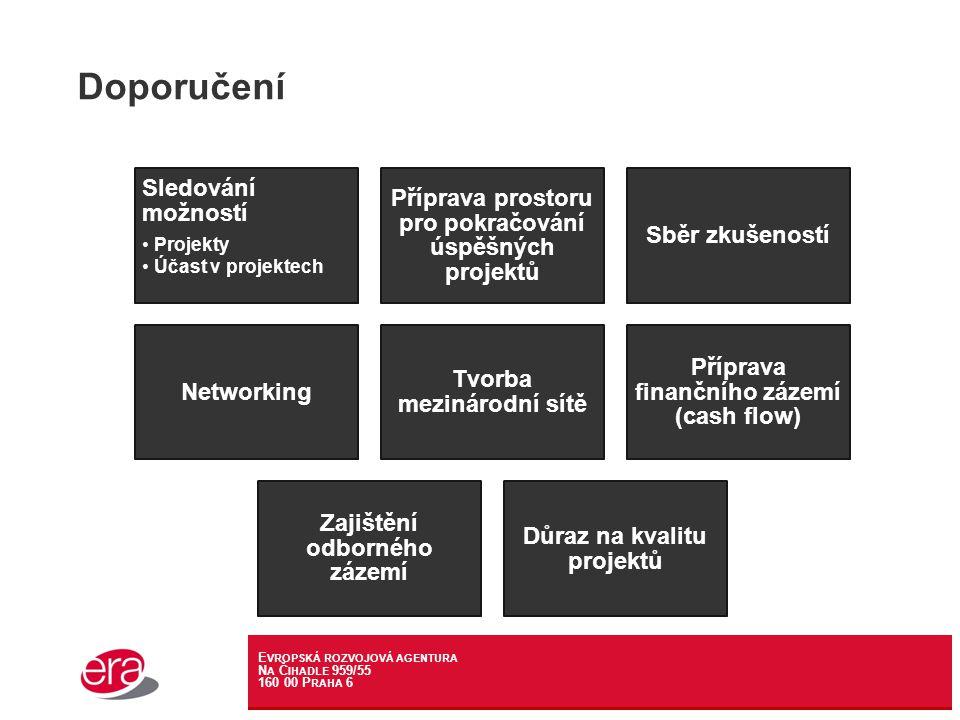E VROPSKÁ ROZVOJOVÁ AGENTURA N A Č IHADLE 959/55 160 00 P RAHA 6 Doporučení Sledování možností Projekty Účast v projektech Příprava prostoru pro pokračování úspěšných projektů Sběr zkušeností Networking Tvorba mezinárodní sítě Příprava finančního zázemí (cash flow) Zajištění odborného zázemí Důraz na kvalitu projektů