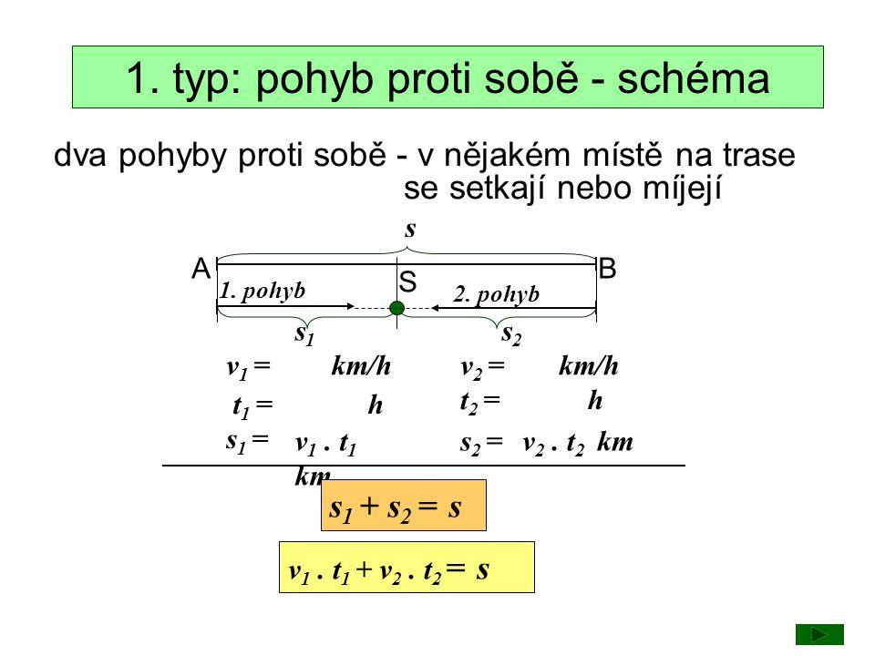 1. typ: pohyb proti sobě - schéma dva pohyby proti sobě - v nějakém místě na trase se setkají nebo míjejí AB s v 1 =v 2 = s1s1 S s2s2 t 1 = t 2 = s 1