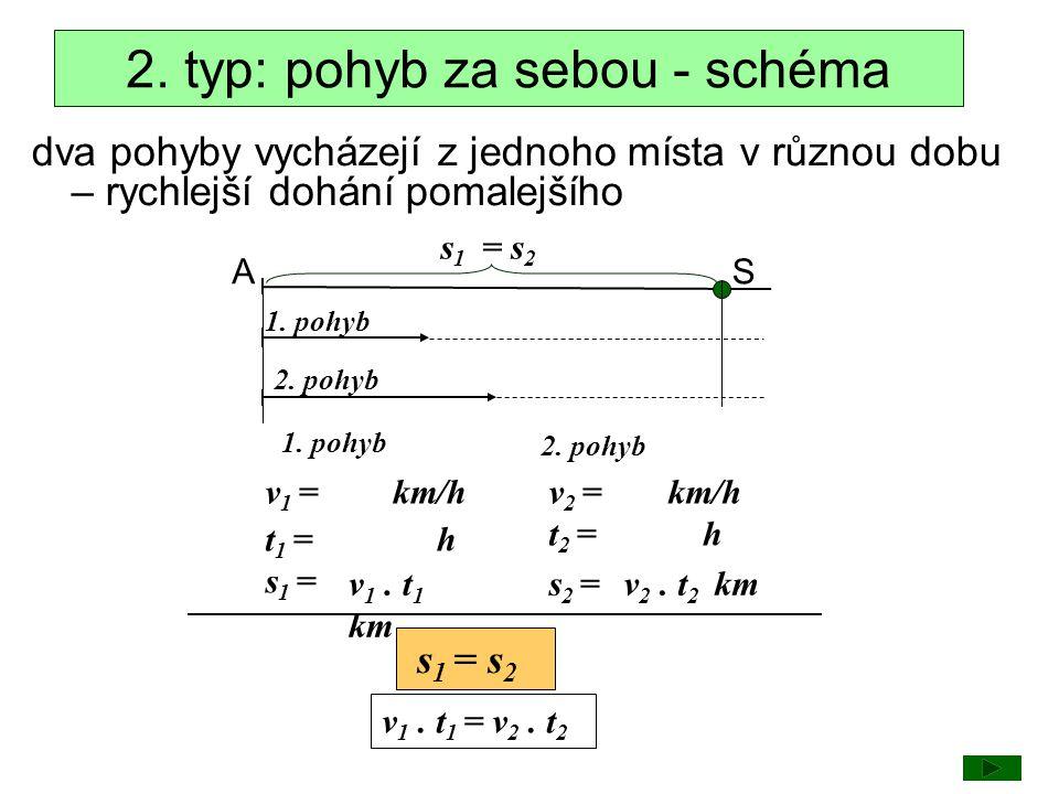 A s1s1 S = s 2 1. pohyb 2. pohyb 1. pohyb 2. pohyb v 1 =v 2 = t 1 = t 2 = s 1 = s 2 = h h v 1. t 1 km v 2. t 2 km km/h s 1 = s 2 v 1. t 1 = v 2. t 2 2