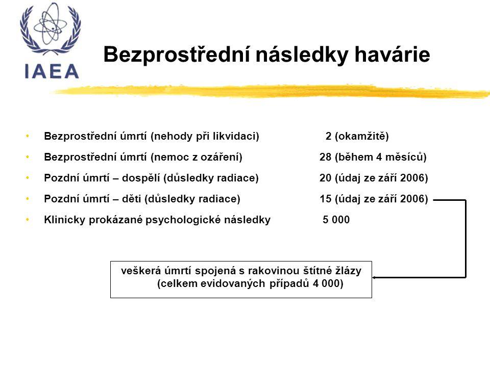Bezprostřední následky havárie Bezprostřední úmrtí (nehody při likvidaci) 2 (okamžitě) Bezprostřední úmrtí (nemoc z ozáření)28 (během 4 měsíců) Pozdní úmrtí – dospělí (důsledky radiace)20 (údaj ze září 2006) Pozdní úmrtí – děti (důsledky radiace) 15 (údaj ze září 2006) Klinicky prokázané psychologické následky 5 000 veškerá úmrtí spojená s rakovinou štítné žlázy (celkem evidovaných případů 4 000)