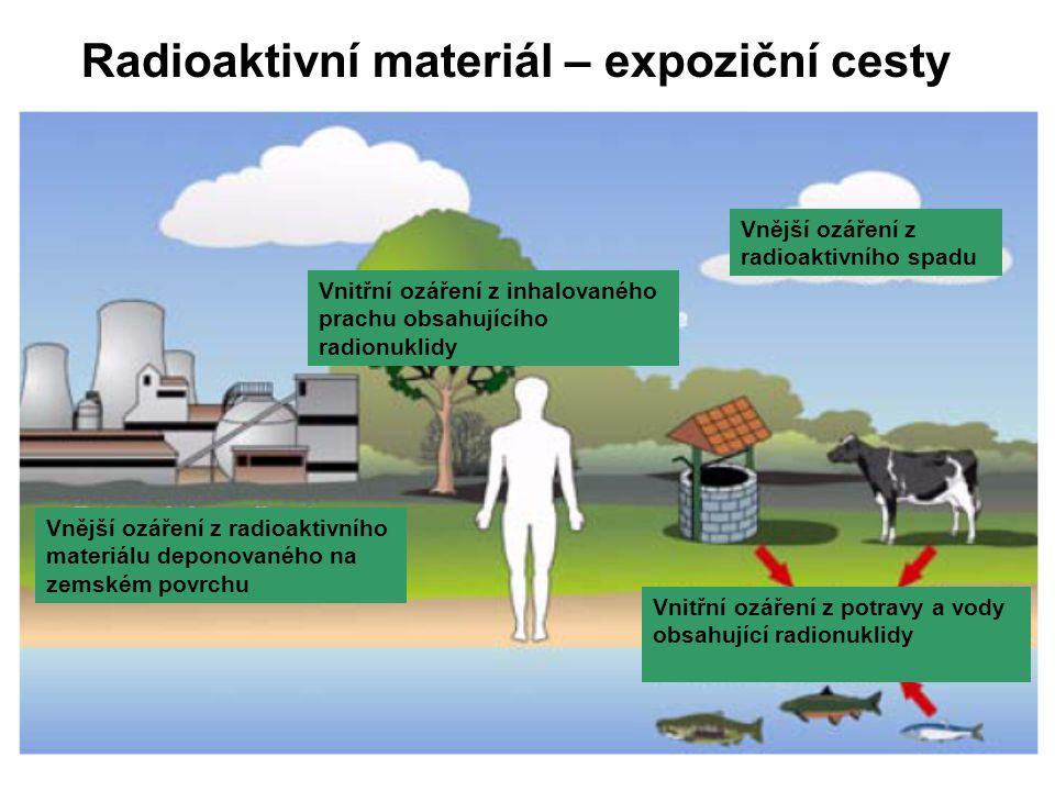 Vnější ozáření z radioaktivního materiálu deponovaného na zemském povrchu Vnitřní ozáření z inhalovaného prachu obsahujícího radionuklidy Vnější ozáře