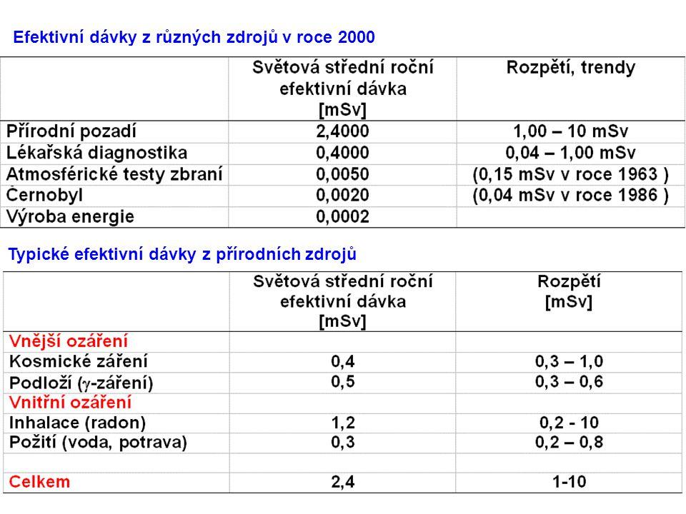 Efektivní dávky z různých zdrojů v roce 2000 Typické efektivní dávky z přírodních zdrojů