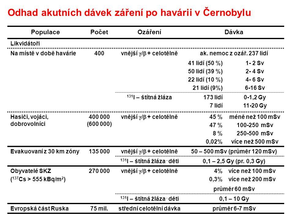 PopulacePočetOzářeníDávka Likvidátoři Na místě v době havárie400 vnější  /  + celotělně ak. nemoc z ozář. 237 lidí 41 lidí (50 %) 50 lidí (39 %) 22