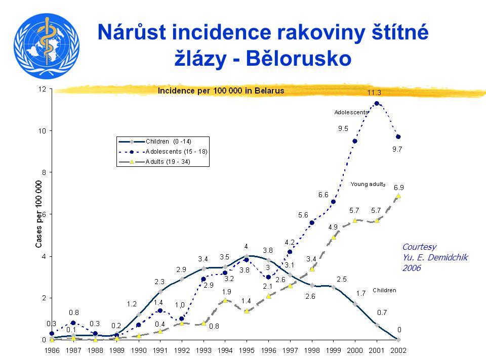 Nárůst incidence rakoviny štítné žlázy - Bělorusko Courtesy Yu. E. Demidchik 2006