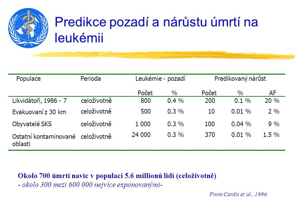 Predikce pozadí a nárůstu úmrtí na leukémii From Cardis et al., 1996 Okolo 700 úmrtí navíc v populaci 5.6 millionů lidí (celoživotně) - okolo 300 mezi 600 000 nejvíce exponovanými-