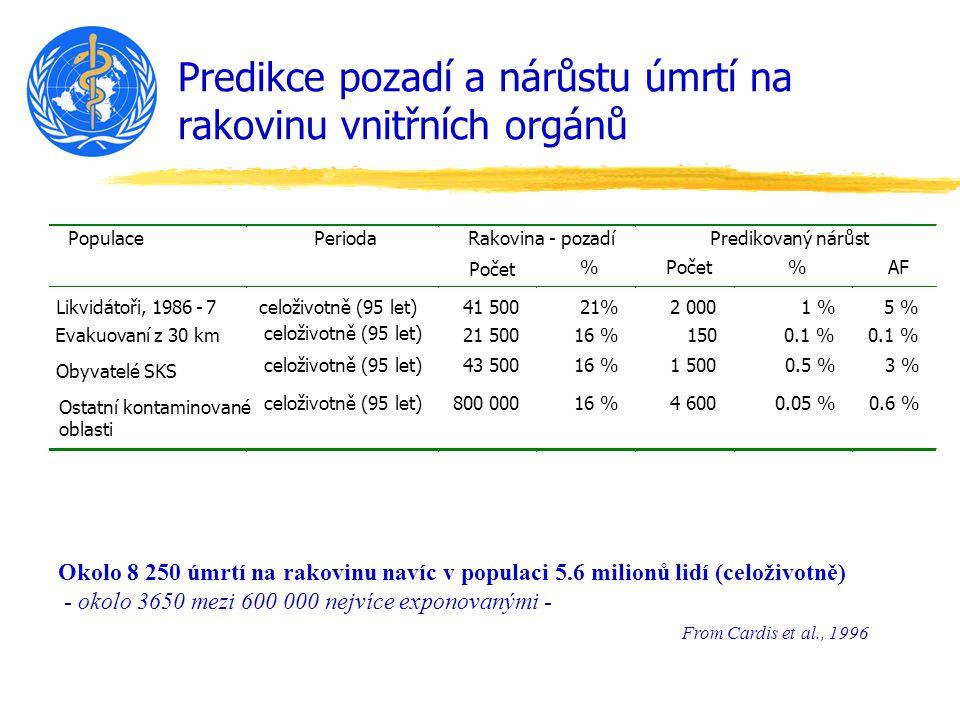 Predikce pozadí a nárůstu úmrtí na rakovinu vnitřních orgánů Populace Perioda Rakovina - pozadí Predikovaný nárůst Počet % %AF Likvidátoři, 1986-7 celoživotně (95 let) 41 500 21% 2 000 1 % 5 % Evakuovaní z 30 km21 500 16 % 150 0.1 % Obyvatelé SKS 43 500 16 % 1 500 0.5 % 3 % Ostatní kontaminované oblasti 800 000 16 % 4 600 0.05 % 0.6 % From Cardis et al., 1996 Okolo 8 250 úmrtí na rakovinu navíc v populaci 5.6 milionů lidí (celoživotně) - okolo 3650 mezi 600 000 nejvíce exponovanými - celoživotně (95 let)