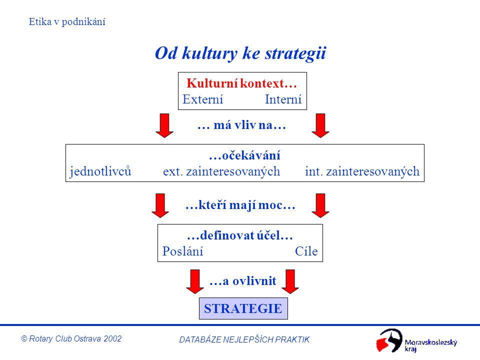 Etika v podnikání © Rotary Club Ostrava 2002 DATABÁZE NEJLEPŠÍCH PRAKTIK Od kultury ke strategii Kulturní kontext… Externí Interní …očekávání jednotli
