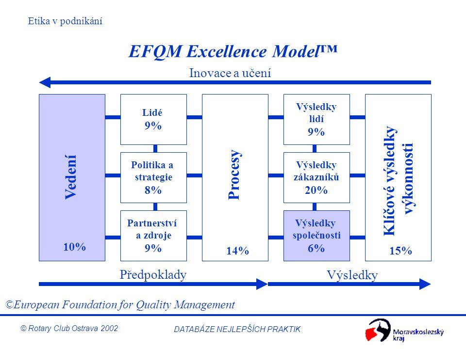 Etika v podnikání © Rotary Club Ostrava 2002 DATABÁZE NEJLEPŠÍCH PRAKTIK EFQM Excellence Model™ Lidé 9% Politika a strategie 8% Vedení Procesy Klíčové