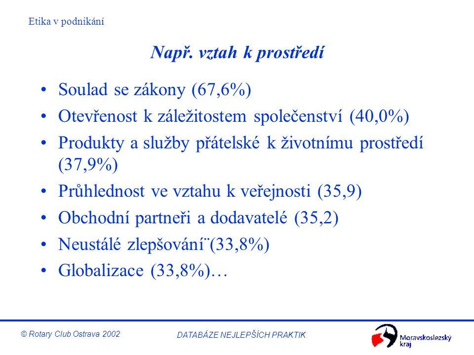 Etika v podnikání © Rotary Club Ostrava 2002 DATABÁZE NEJLEPŠÍCH PRAKTIK Např. vztah k prostředí Soulad se zákony (67,6%) Otevřenost k záležitostem sp
