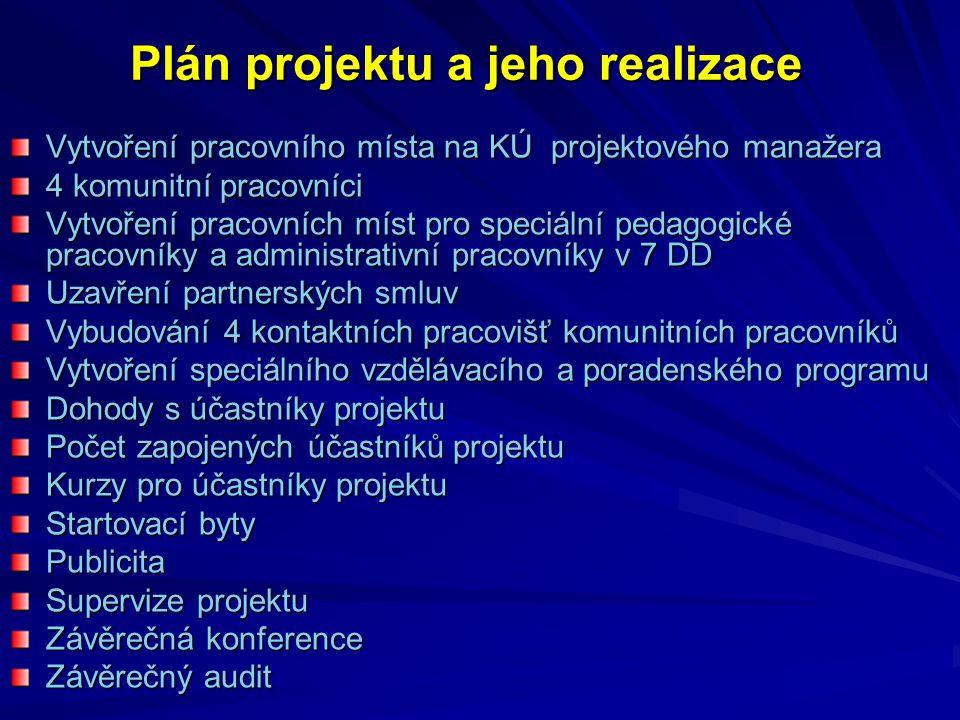 Plán projektu a jeho realizace Vytvoření pracovního místa na KÚ projektového manažera 4 komunitní pracovníci Vytvoření pracovních míst pro speciální pedagogické pracovníky a administrativní pracovníky v 7 DD Uzavření partnerských smluv Vybudování 4 kontaktních pracovišť komunitních pracovníků Vytvoření speciálního vzdělávacího a poradenského programu Dohody s účastníky projektu Počet zapojených účastníků projektu Kurzy pro účastníky projektu Startovací byty Publicita Supervize projektu Závěrečná konference Závěrečný audit
