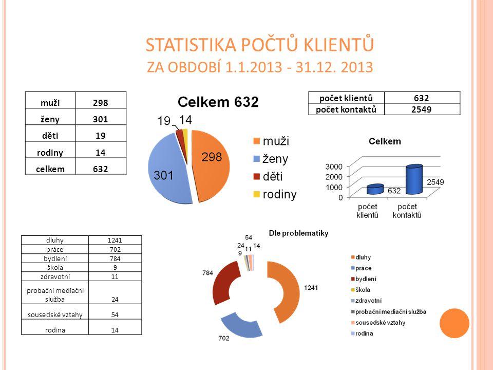 STATISTIKA POČTŮ KLIENTŮ ZA OBDOBÍ 1.1.2013 - 31.12. 2013 muži298 ženy301 děti19 rodiny14 celkem632 počet klientů632 počet kontaktů2549 dluhy1241 prác