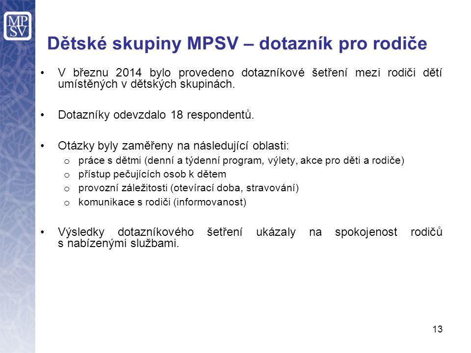 Dětské skupiny MPSV – dotazník pro rodiče V březnu 2014 bylo provedeno dotazníkové šetření mezi rodiči dětí umístěných v dětských skupinách. Dotazníky
