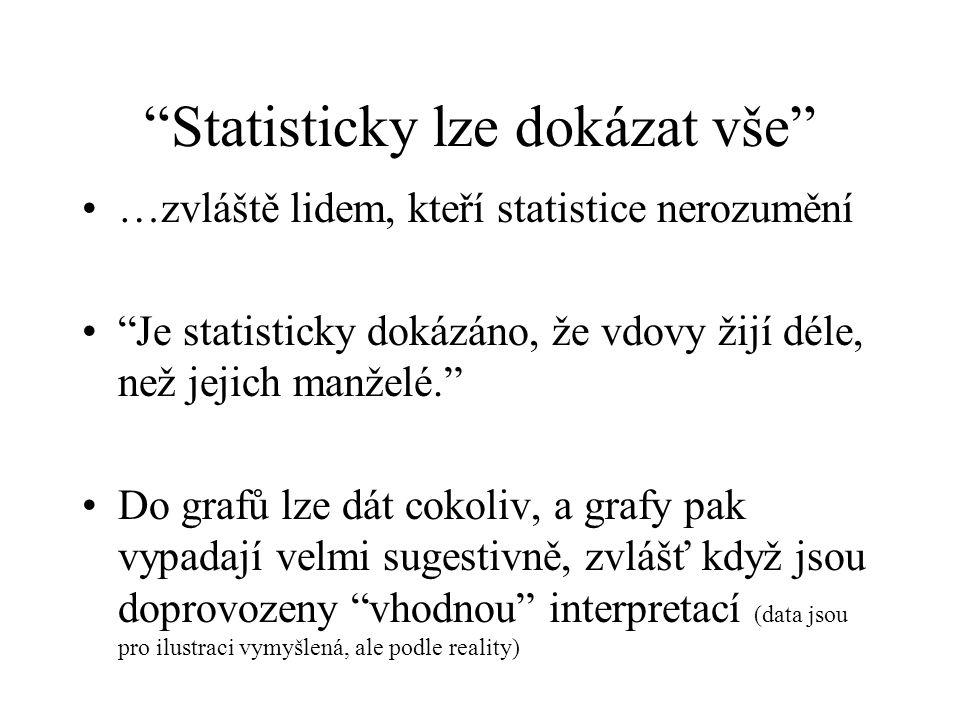 """""""Statisticky lze dokázat vše"""" …zvláště lidem, kteří statistice nerozumění """"Je statisticky dokázáno, že vdovy žijí déle, než jejich manželé."""" Do grafů"""