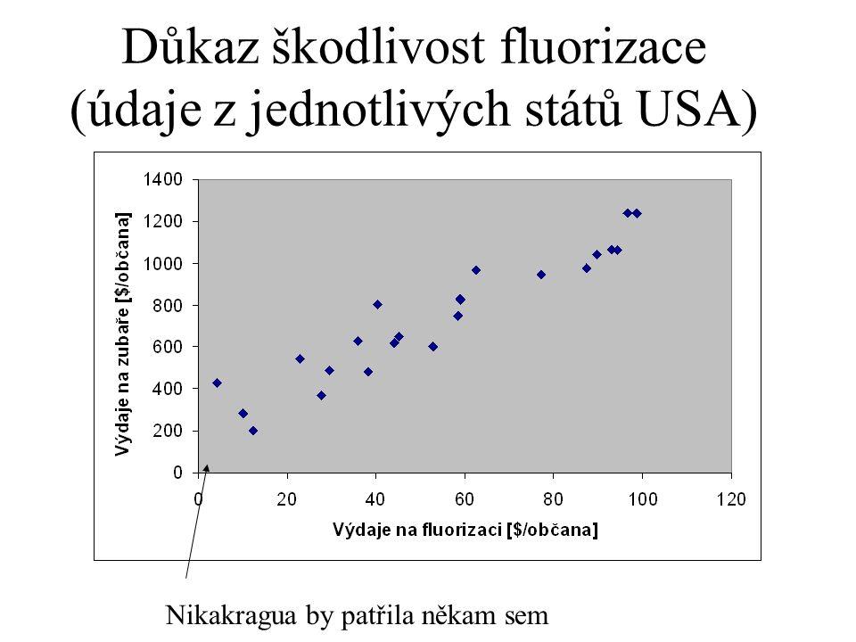 Důkaz škodlivost fluorizace (údaje z jednotlivých států USA) Nikakragua by patřila někam sem