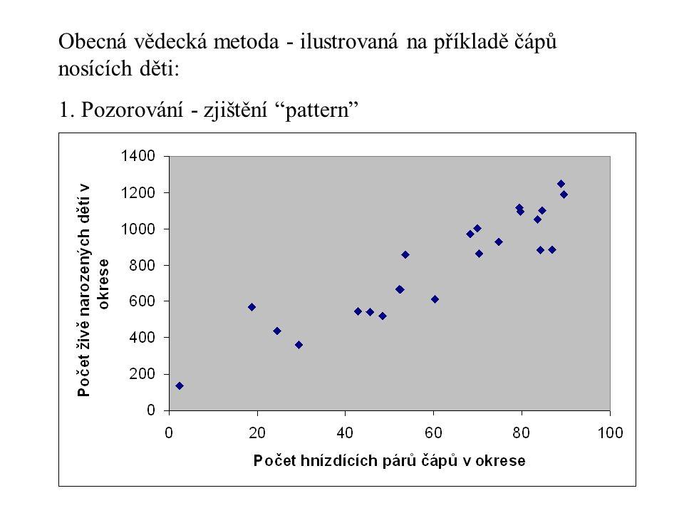 """Obecná vědecká metoda - ilustrovaná na příkladě čápů nosících děti: 1. Pozorování - zjištění """"pattern"""""""