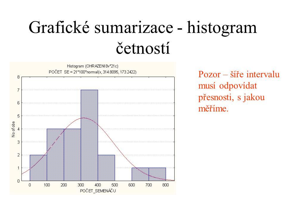 Grafické sumarizace - histogram četností Pozor – šíře intervalu musí odpovídat přesnosti, s jakou měříme.