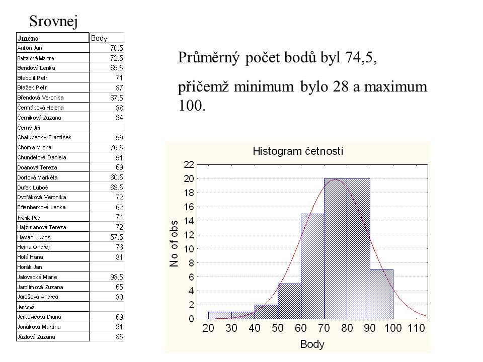Srovnej Průměrný počet bodů byl 74,5, přičemž minimum bylo 28 a maximum 100.