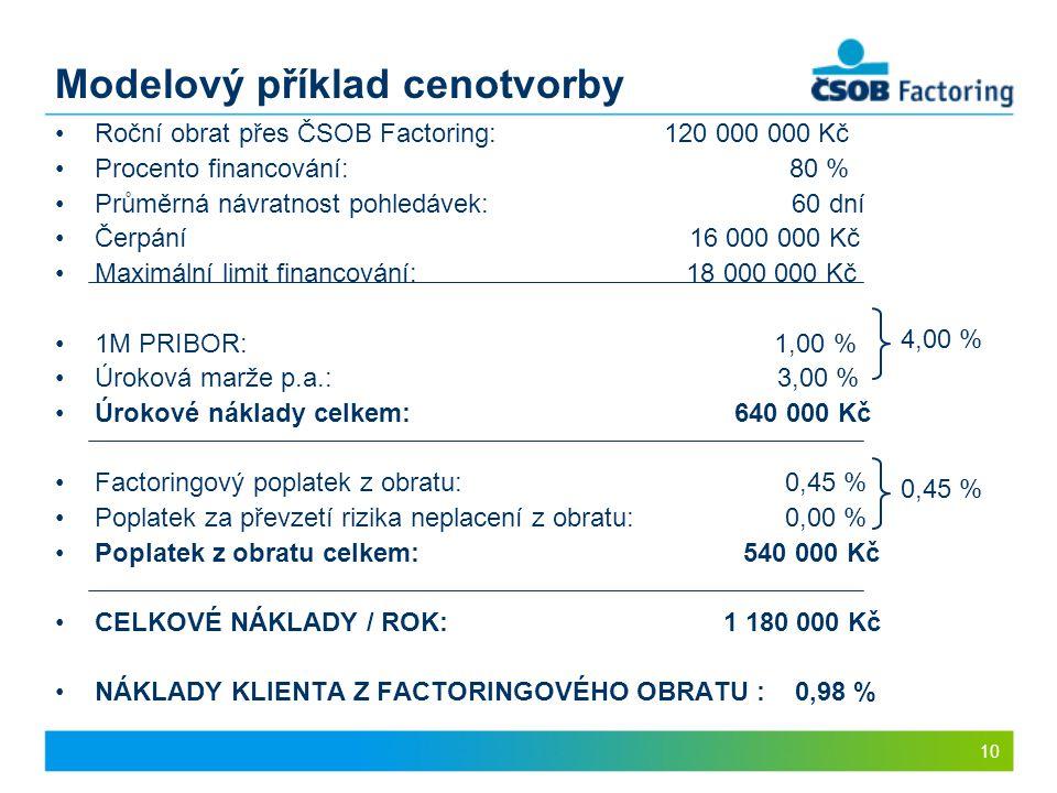 10 Modelový příklad cenotvorby Roční obrat přes ČSOB Factoring: 120 000 000 Kč Procento financování: 80 % Průměrná návratnost pohledávek: 60 dní Čerpá