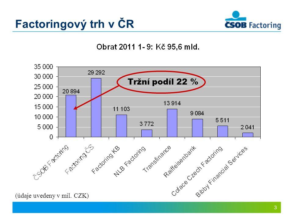 3 Factoringový trh v ČR Tržní podíl 22 % (údaje uvedeny v mil. CZK)