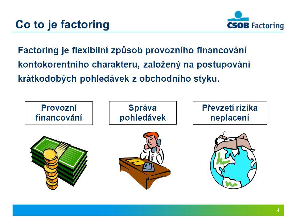 Co to je factoring 4 Factoring je flexibilní způsob provozního financování kontokorentního charakteru, založený na postupování krátkodobých pohledávek