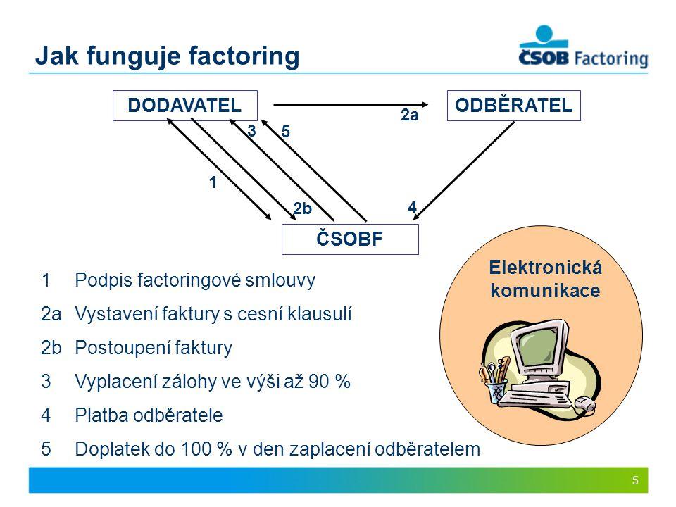 5 Jak funguje factoring DODAVATELODBĚRATEL ČSOBF 2a 2b 3 4 5 1 1 Podpis factoringové smlouvy 2a Vystavení faktury s cesní klausulí 2bPostoupení faktur
