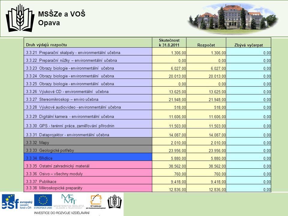 MSŠZe a VOŠ Opava Druh výdajů rozpočtu Skutečnost k 31.8.2011RozpočetZbývá vyčerpat 3.3.21 Preparační skalpely - environmentální učebna1.306,00 0,00 3.3.22 Preparační nůžky – environmentální učebna0,00 3.3.23 Obrazy biologie - environmentální učebna6.027,00 0,00 3.3.24 Obrazy biologie - environmentální učebna20.013,00 0,00 3.3.25 Obrazy biologie - environmentální učebna0,00 3.3.26 Výukové CD - environmentální učebna13.625,00 0,00 3.3.27 Stereomikroskop – enviro učebna21.948,00 0,00 3.3.28 Výukové audiovideo - environmentální učebna518,00 0,00 3.3.29 Digitální kamera - environmentální učebna11.606,00 0,00 3.3.30 GPS - terénní práce, zaměřování přírodnin11.503,00 0,00 3.3.31 Dataprojektor - environmentální učebna14.087,00 0,00 3.3.32 Mapy2.010,00 0,00 3.3.33 Geologické potřeby23.956,00 0,00 3.3.34 Břidlice5.880,00 0,00 3.3.35 Ostatní zahradnický materiál38.562,00 0,00 3.3.36 Osivo – všechny moduly760,00 0,00 3.3.37 Publikace9.418,00 0,00 3.3.38 Mikroskopické preparáty 12.836,00 0,00