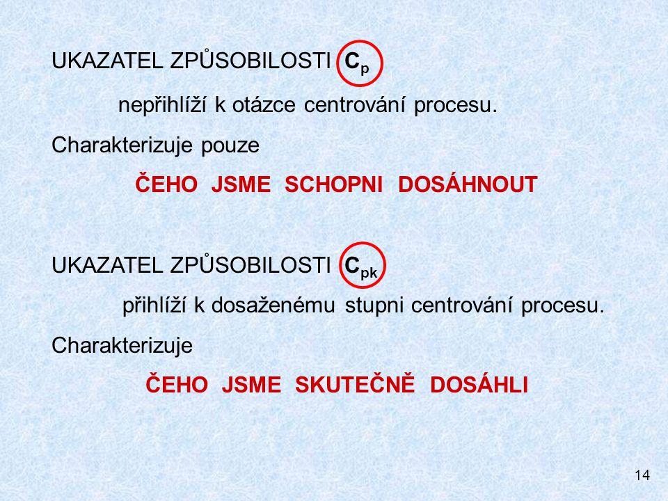 14 UKAZATEL ZPŮSOBILOSTI C p nepřihlíží k otázce centrování procesu. Charakterizuje pouze ČEHO JSME SCHOPNI DOSÁHNOUT UKAZATEL ZPŮSOBILOSTI C pk přihl
