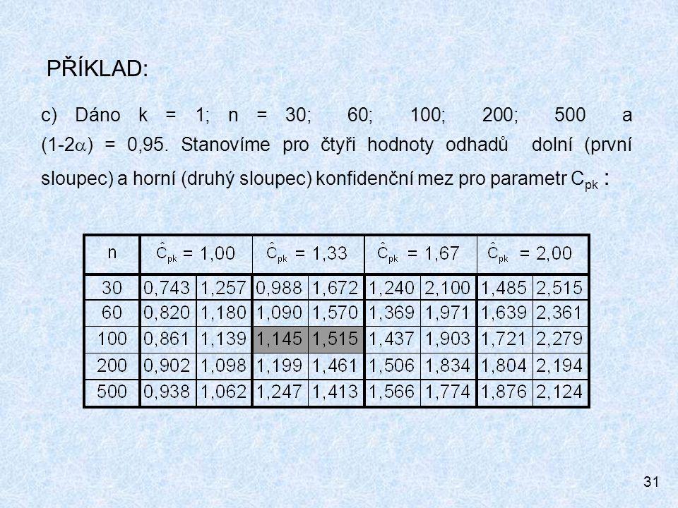 31 PŘÍKLAD: c)Dáno k = 1; n = 30; 60; 100; 200; 500 a (1-2  ) = 0,95. Stanovíme pro čtyři hodnoty odhadů dolní (první sloupec) a horní (druhý sloupec