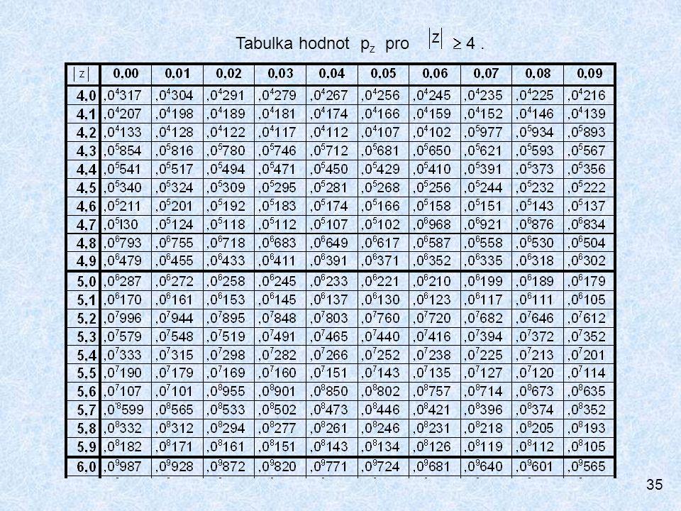 35 Tabulka hodnot p z pro  4.