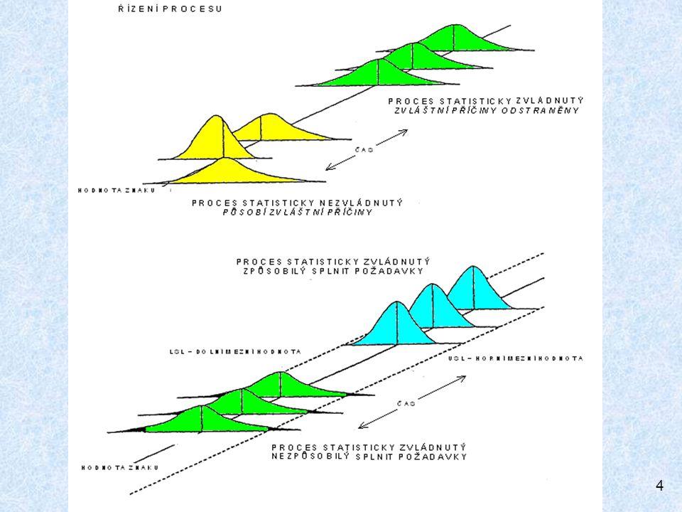 5 Analýza způsobilosti : krátkodobá – založená na měřeních získaných z jediného provozního cyklu a určené pouze k ověření, že proces může pracovat ve statisticky zvládnutém stavu; dlouhodobá – založená na měřeních uskutečněných po delší časové období a tím zohledňující variabilitu procesu v čase.