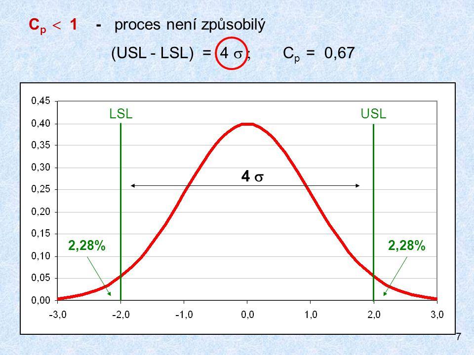 8 6 6  C p = 1 - proces je blízký způsobilosti (USL - LSL) = 6  C p = 1,0 LSLUSL 0,13%