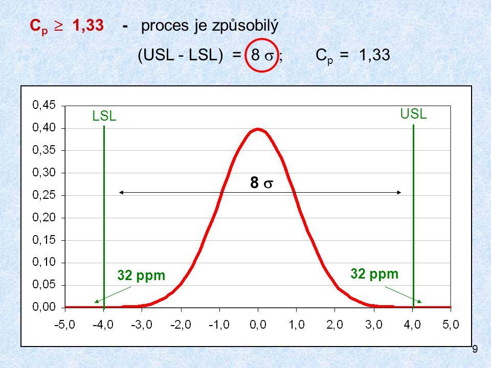 10 C p  1,67 - proces je způsobilý (USL - LSL) = 10  C p = 1,67 LSL USL 0,3 ppm 10 