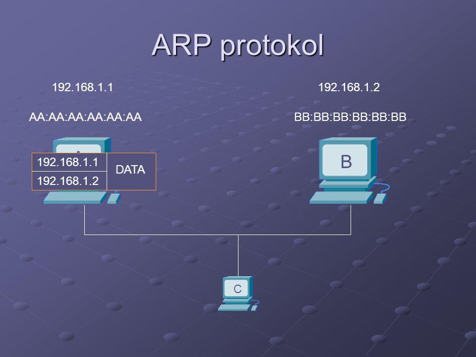 ARP protokol A B AA:AA:AA:AA:AA:AABB:BB:BB:BB:BB:BB 192.168.1.1192.168.1.2 AA:AA:AA:AA:AA:AA FF:FF:FF:FF:FF:FF ARP: Who has 192.168.1.2, tell 192.168.1.1 BB:BB:BB:BB:BB:BB AA:AA:AA:AA:AA:AA ARP reply 192.168.1.2 IP adresa MAC adresa IP adresa MAC adresa 192.168.1.1AA:AA:AA:AA:AA:AA192.168.1.2BB:BB:BB:BB:BB:BB C AA:AA:AA:AA:AA:AA FF:FF:FF:FF:FF:FF ARP: Who has 192.168.1.2, tell 192.168.1.1 192.168.1.1 192.168.1.2 DATA