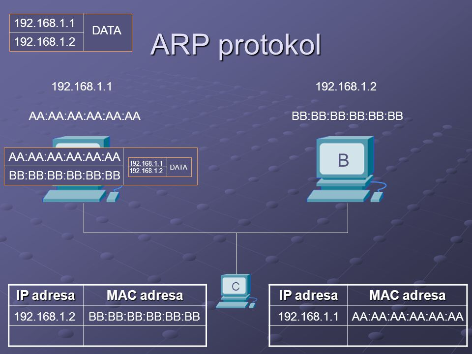 ARP protokol A B AA:AA:AA:AA:AA:AABB:BB:BB:BB:BB:BB 192.168.1.1192.168.1.2 IP adresa MAC adresa IP adresa MAC adresa 192.168.1.1AA:AA:AA:AA:AA:AA192.168.1.2BB:BB:BB:BB:BB:BB C AA:AA:AA:AA:AA:AA BB:BB:BB:BB:BB:BB 192.168.1.1 192.168.1.2 DATA 192.168.1.1 192.168.1.2 DATA