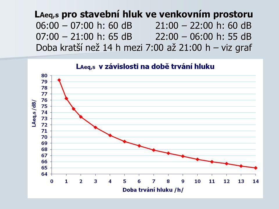 L Aeq,s pro stavební hluk ve venkovním prostoru 06:00 – 07:00 h: 60 dB 21:00 – 22:00 h: 60 dB 07:00 – 21:00 h: 65 dB 22:00 – 06:00 h: 55 dB Doba kratší než 14 h mezi 7:00 až 21:00 h – viz graf