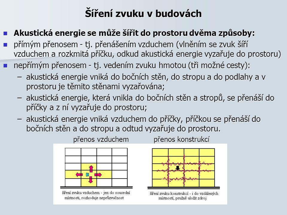 Šíření zvuku v budovách Akustická energie se může šířit do prostoru dvěma způsoby: Akustická energie se může šířit do prostoru dvěma způsoby: přímým přenosem - tj.