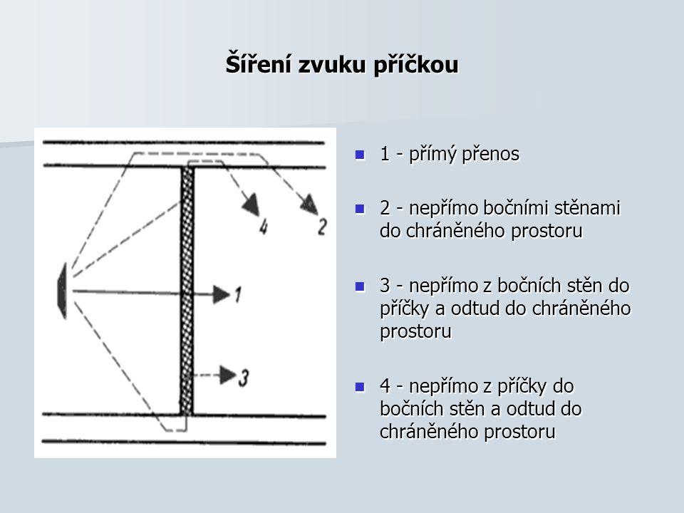 Šíření zvuku příčkou 1 - přímý přenos 1 - přímý přenos 2 - nepřímo bočními stěnami do chráněného prostoru 2 - nepřímo bočními stěnami do chráněného prostoru 3 - nepřímo z bočních stěn do příčky a odtud do chráněného prostoru 3 - nepřímo z bočních stěn do příčky a odtud do chráněného prostoru 4 - nepřímo z příčky do bočních stěn a odtud do chráněného prostoru 4 - nepřímo z příčky do bočních stěn a odtud do chráněného prostoru