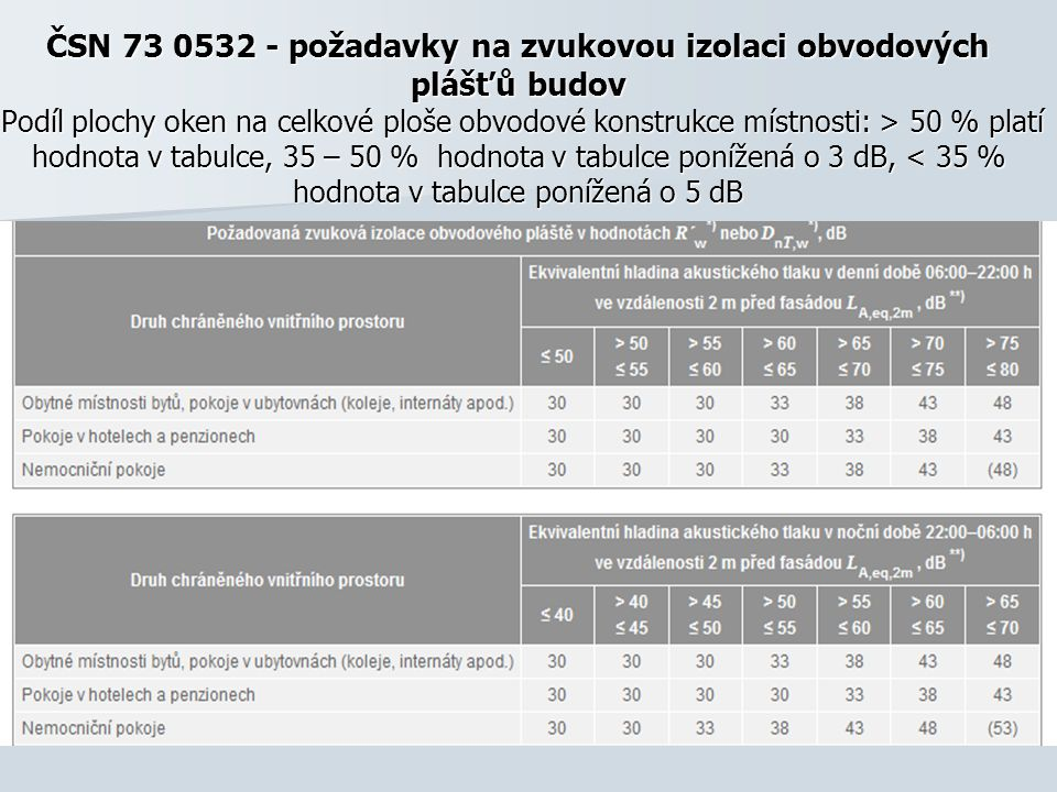 ČSN 73 0532 - požadavky na zvukovou izolaci obvodových plášťů budov Podíl plochy oken na celkové ploše obvodové konstrukce místnosti: > 50 % platí hodnota v tabulce, 35 – 50 % hodnota v tabulce ponížená o 3 dB, 50 % platí hodnota v tabulce, 35 – 50 % hodnota v tabulce ponížená o 3 dB, < 35 % hodnota v tabulce ponížená o 5 dB