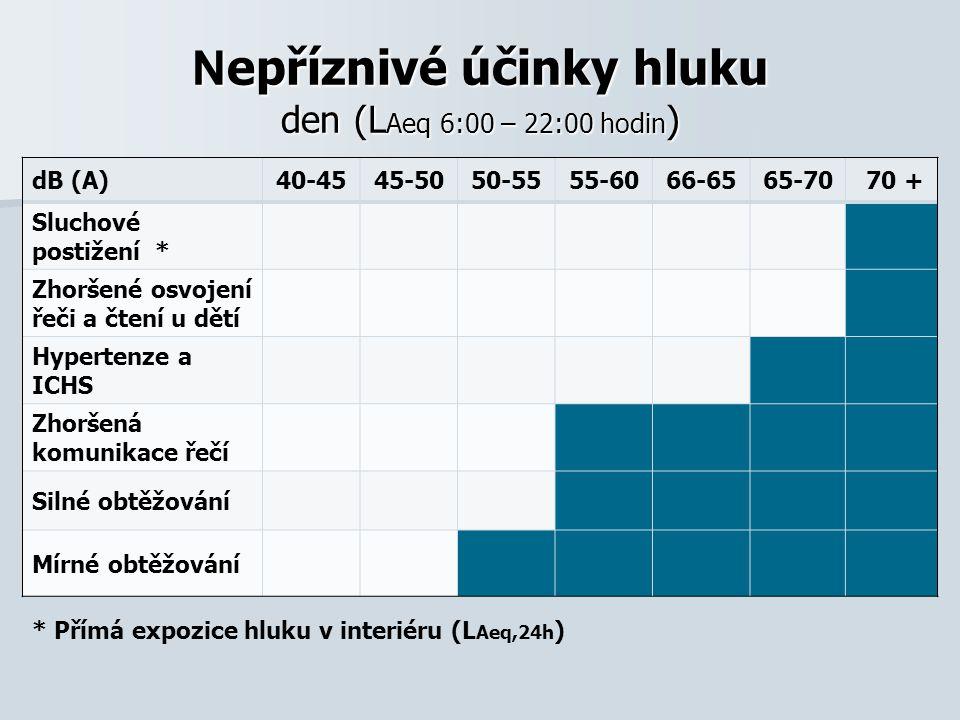 N epříznivé účinky hluku den (L Aeq 6:00 – 22:00 hodin ) dB (A)40-4545-5050-5555-6066-6565-70 70 + Sluchové postižení * Zhoršené osvojení řeči a čtení u dětí Hypertenze a ICHS Zhoršená komunikace řečí Silné obtěžování Mírné obtěžování * Přímá expozice hluku v interiéru (L Aeq,24h )