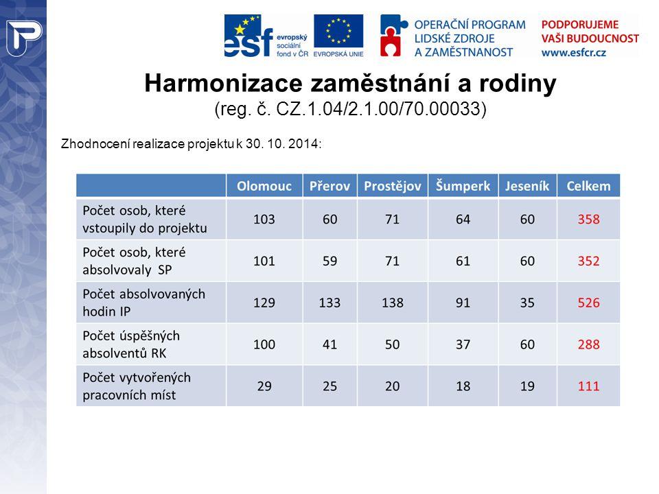 Harmonizace zaměstnání a rodiny (reg. č. CZ.1.04/2.1.00/70.00033) Zhodnocení realizace projektu k 30. 10. 2014: