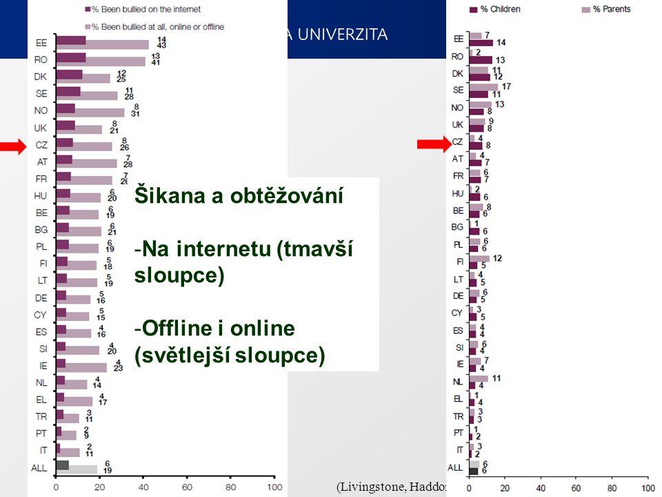 8 (Livingstone, Haddon, G ö rzig & Ó lafsson, 2011): Šikana a obtěžování -Na internetu (tmavší sloupce) -Offline i online (světlejší sloupce)