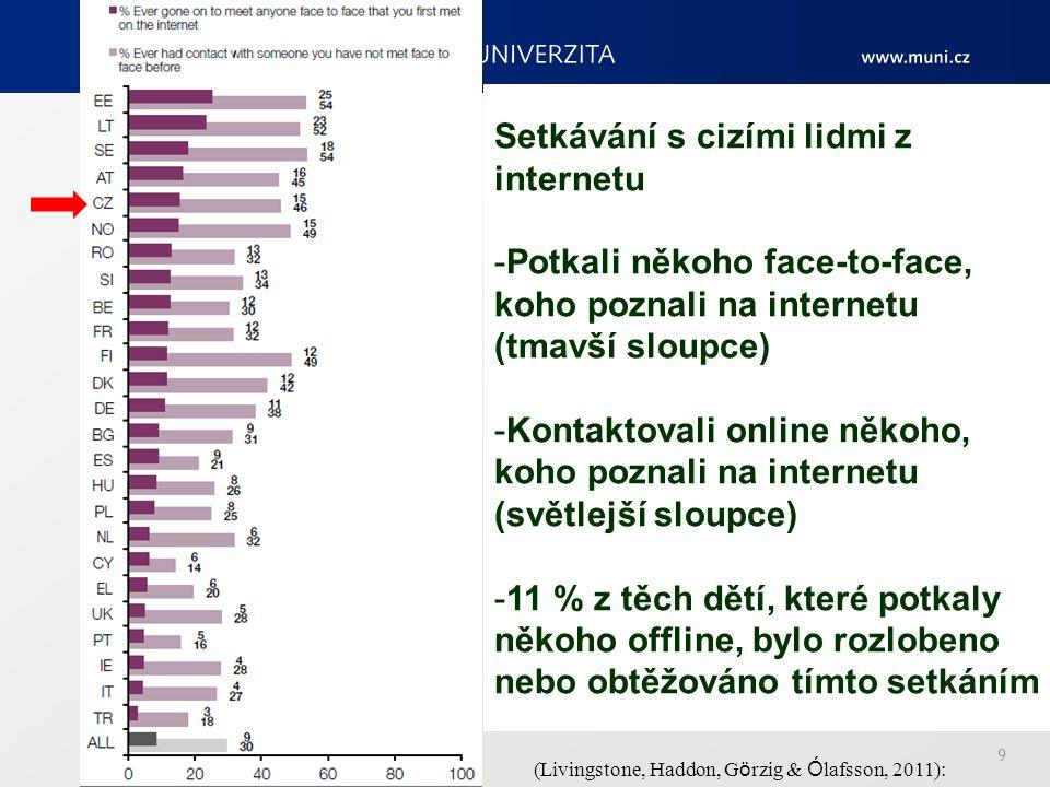 10 (Livingstone, Haddon, G ö rzig & Ó lafsson, 2011): Rodiče versus děti: setkávání s cizími lidmi z internetu – potkaly děti offline někoho z internetu?