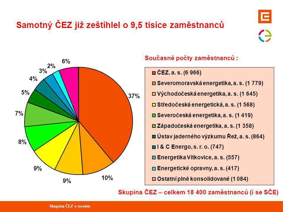 Samotný ČEZ již zeštíhlel o 9,5 tisíce zaměstnanců 10% 9% 8% 7% 5% 4% 3% 2% 6% 37% ČEZ, a.